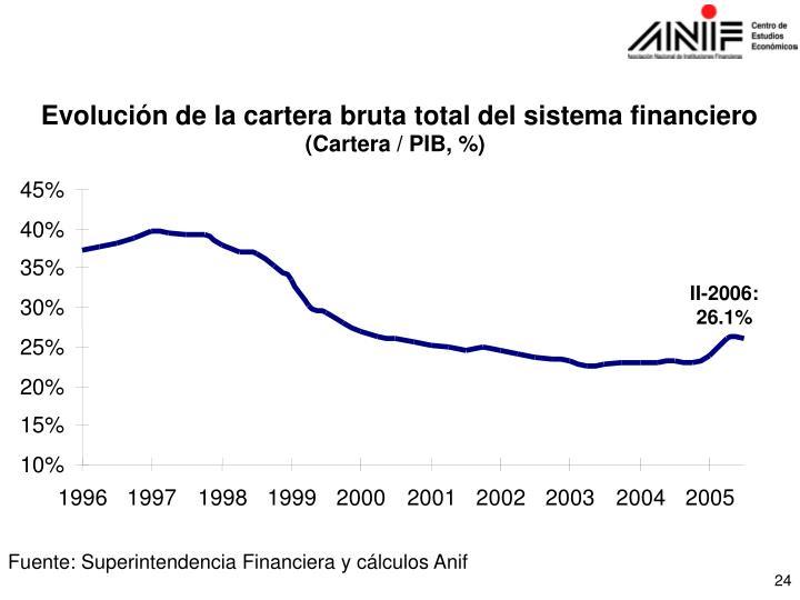 Evolución de la cartera bruta total del sistema financiero