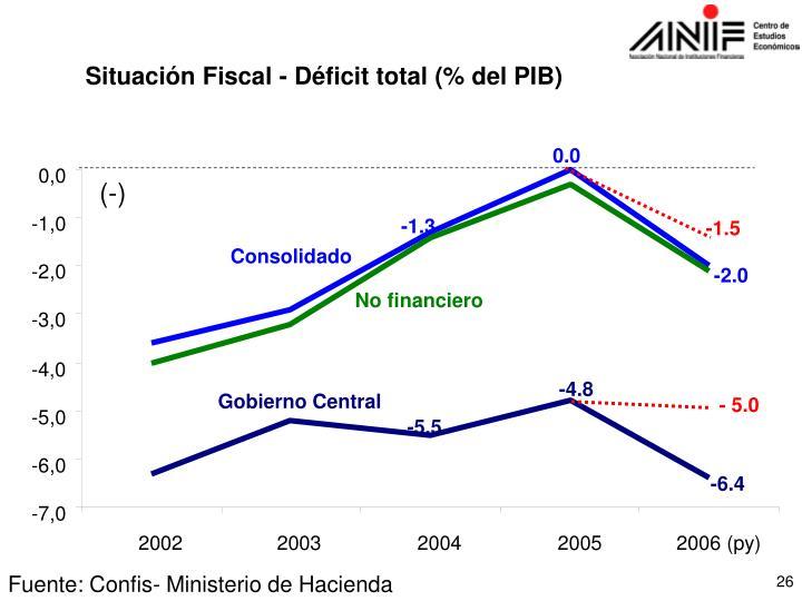 Situación Fiscal - Déficit total (% del PIB)