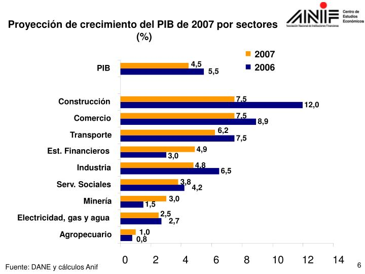 Proyección de crecimiento del PIB de 2007 por sectores