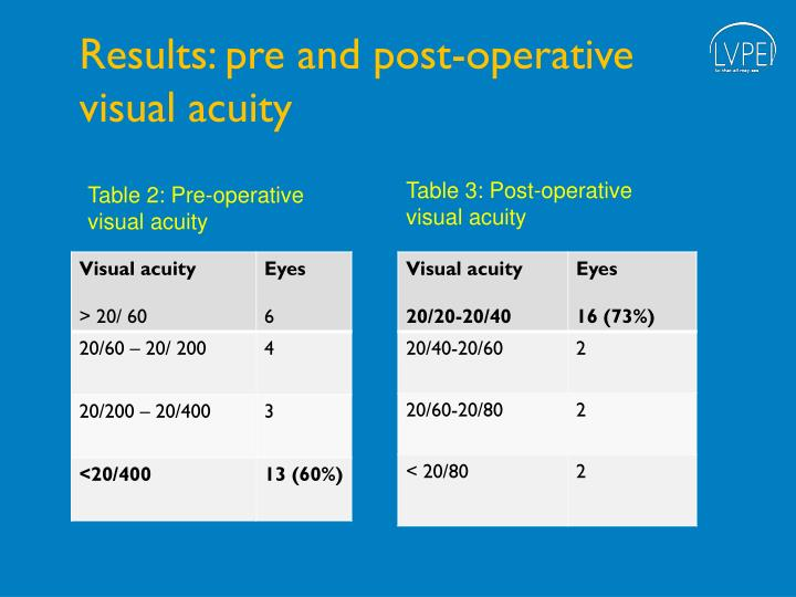 Results: pre and post-operative visual acuity