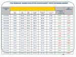 the transgaz shares evolution on bucharest stock exchange market