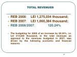 total revenues