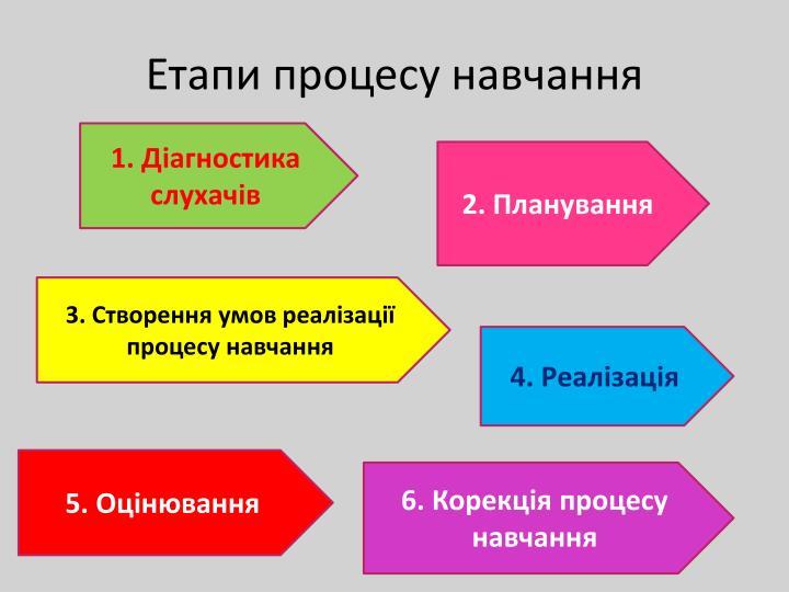 Етапи процесу навчання