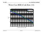 worst case ber code rate 1 2