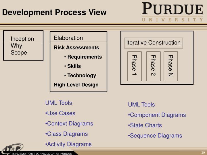 Development Process View