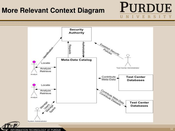 More Relevant Context Diagram