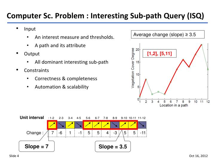 Computer Sc. Problem : Interesting Sub-path Query (ISQ)
