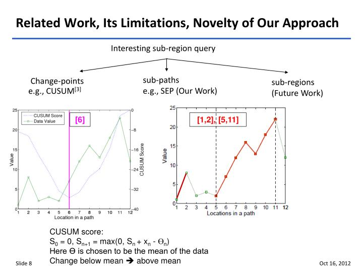 Related Work, Its Limitations, Novelty of Our Approach