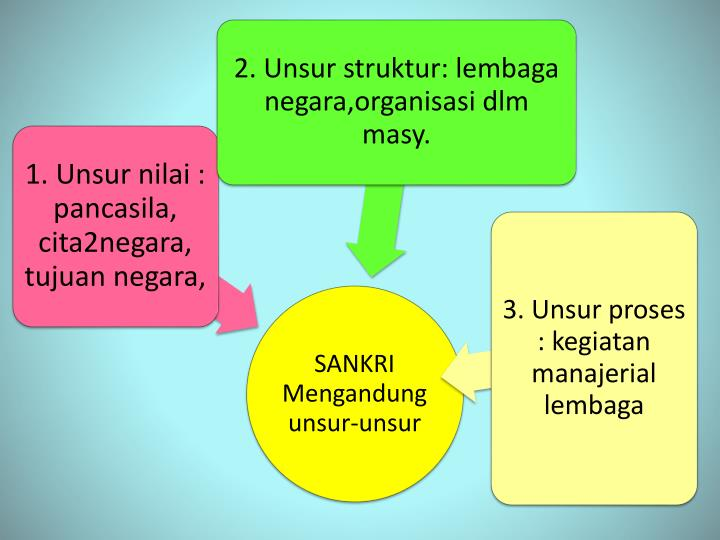 Sistem administrasi negara kesatuan republik indonesia
