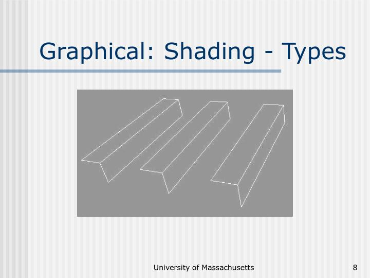 Graphical: Shading - Types