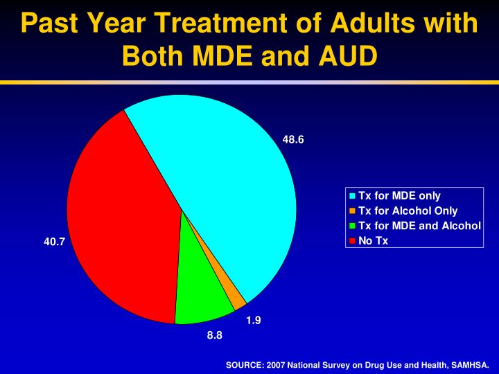 Past Year Treatment of Adults with Both MDE and AUD