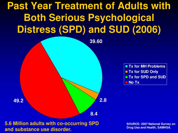 Past Year Treatment of Adults with Both Serious Psychological Distress (SPD) and SUD (2006)