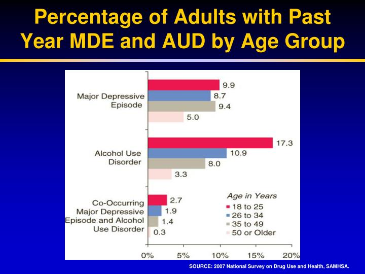 Percentage of Adults with Past Year MDE and AUD by Age Group
