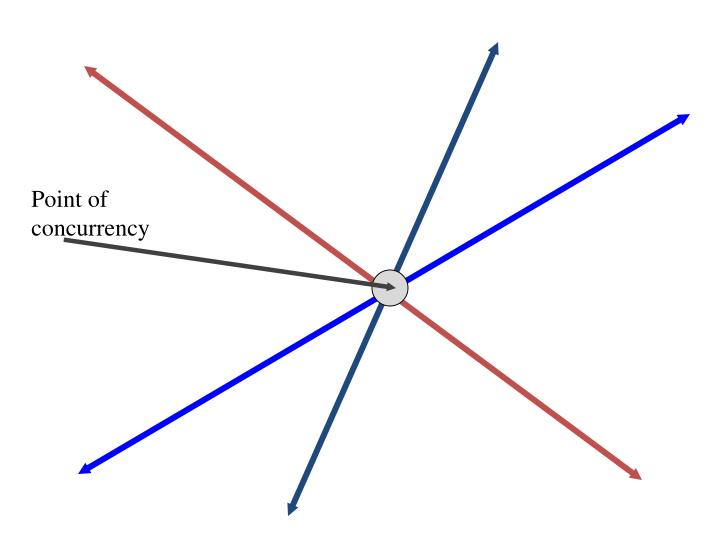 Point of concurrency