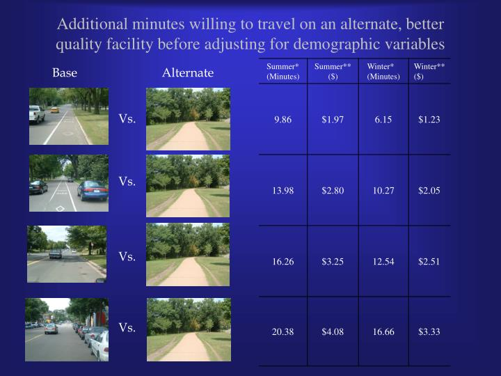 Additional minutes willing to travel on an alternate, better quality facility before adjusting for demographic variables
