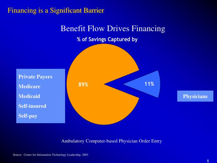 Financing is a Significant Barrier