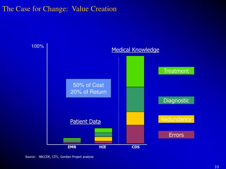 The Case for Change:  Value Creation