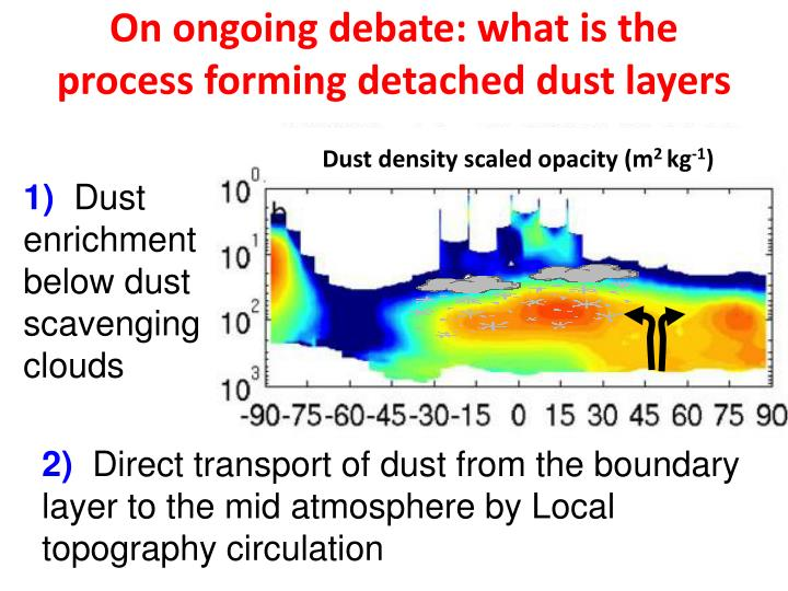 On ongoing debate: what is the process forming detached dust layers