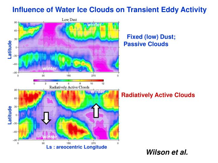 Influence of Water Ice Clouds on Transient Eddy Activity