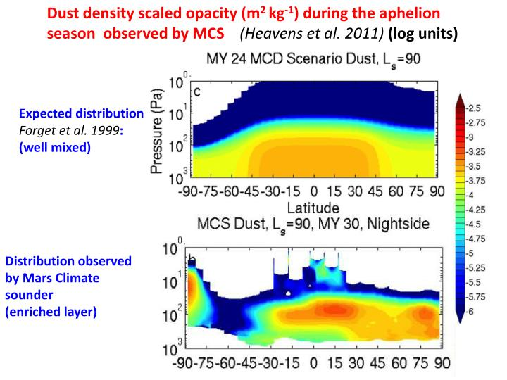 Dust density scaled opacity (m