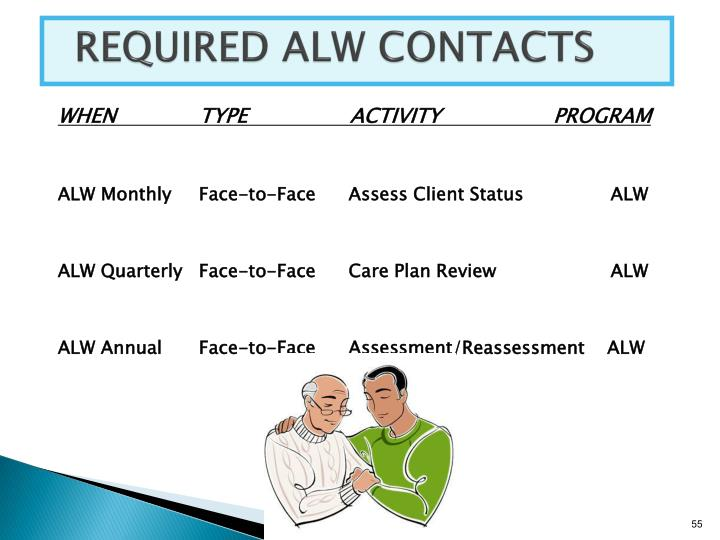 REQUIRED ALW CONTACTS