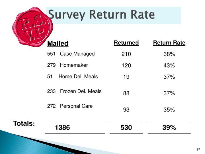 Survey Return Rate