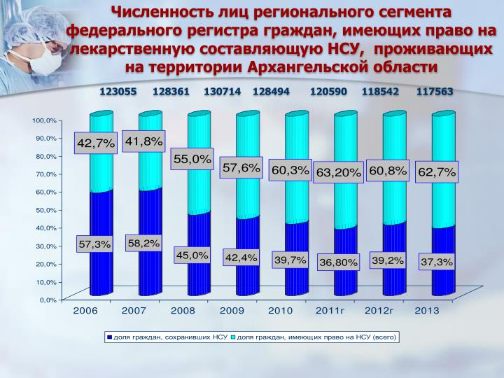 Численность лиц регионального сегмента федерального регистра граждан, имеющих право на лекарственную составляющую НСУ,  проживающих на территории Архангельской области