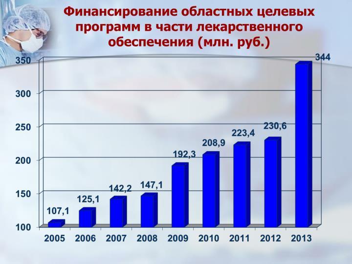 Финансирование областных целевых программ в части лекарственного обеспечения (млн. руб.)