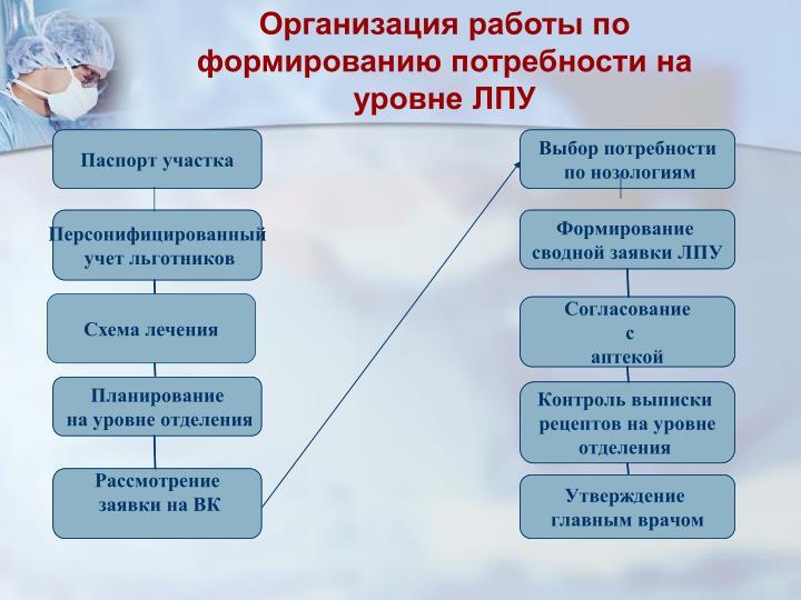 Организация работы по формированию потребности на уровне ЛПУ