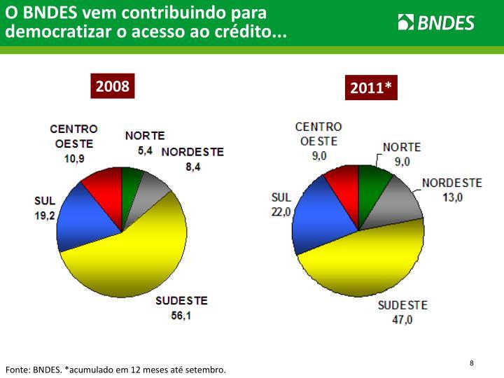 O BNDES vem contribuindo para democratizar o acesso ao crédito...