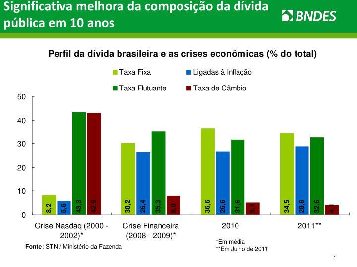 Significativa melhora da composição da dívida pública em 10 anos