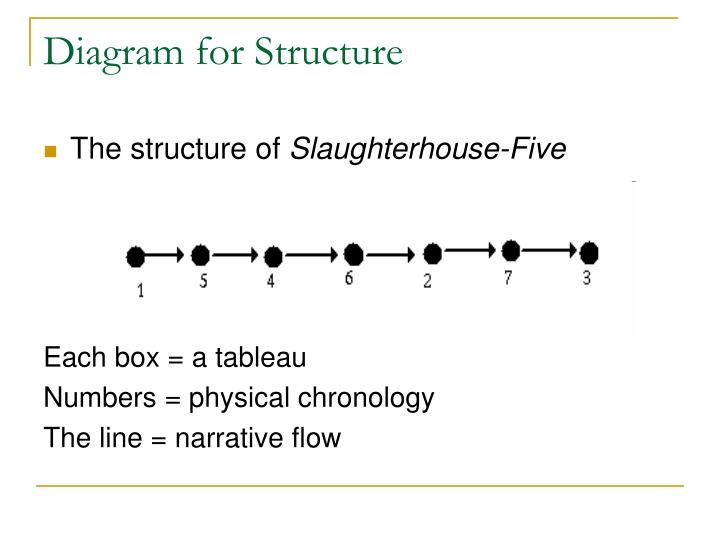 Diagram for Structure