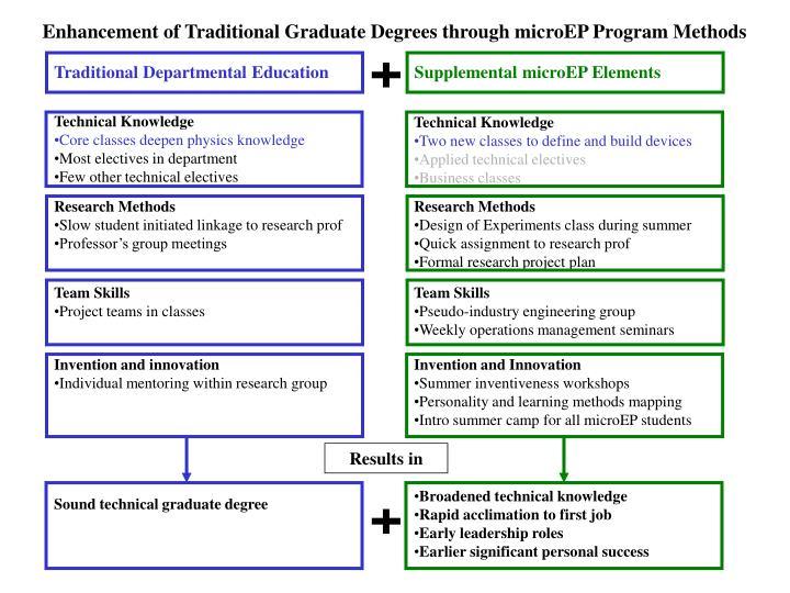 Enhancement of Traditional Graduate Degrees through microEP Program Methods