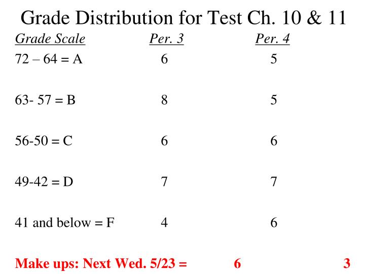 grade distribution for test ch 10 11 n.