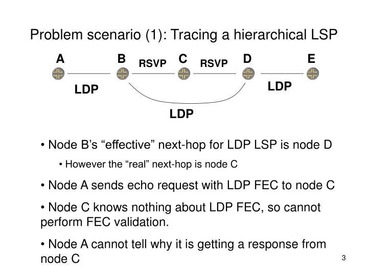 Problem scenario 1 tracing a hierarchical lsp