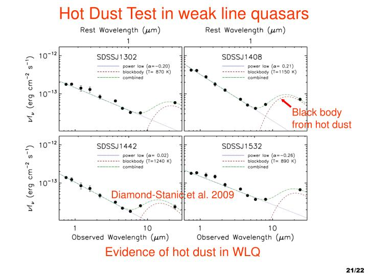 Hot Dust Test in weak line quasars