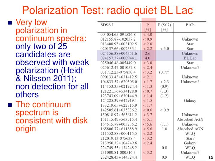 Polarization Test: radio quiet BL Lac