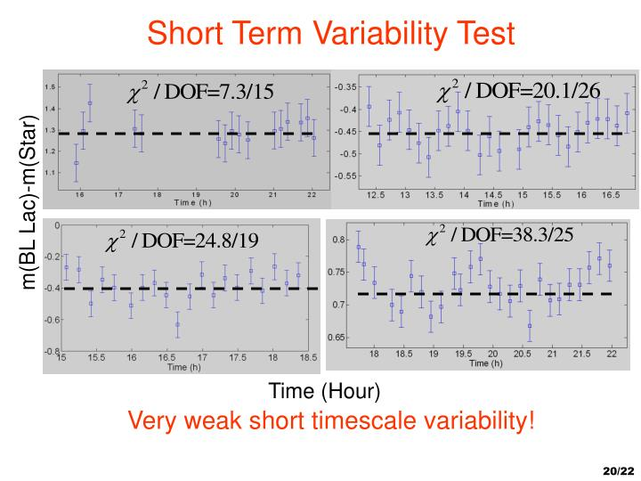 Short Term Variability Test