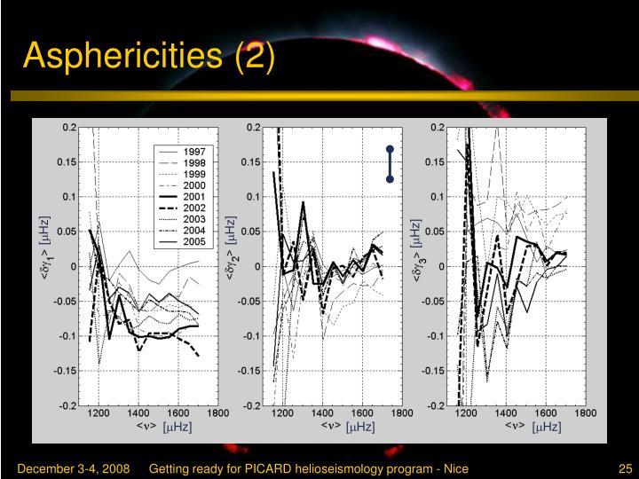 Asphericities (2)