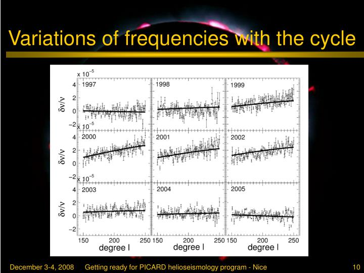 Variations of frequencies with the cycle