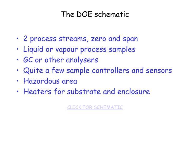 The DOE schematic