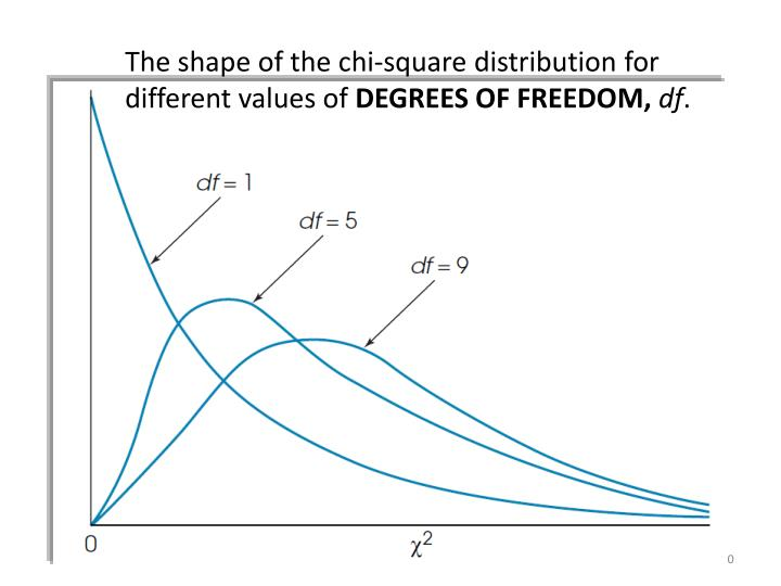 The shape of the chi-square distribution for different values of