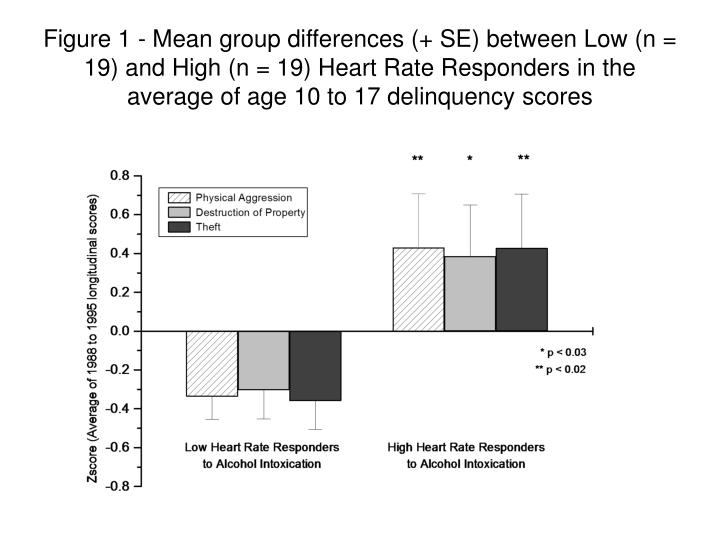 Figure 1 - Mean group differences (+ SE) between Low (n = 19) and High (n = 19) Heart Rate Responders in the average of age 10 to 17 delinquency scores