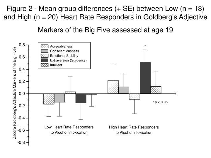 Figure 2 - Mean group differences (+ SE) between Low (n = 18) and High (n = 20) Heart Rate Responders in Goldberg's Adjective Markers of the Big Five assessed at age 19