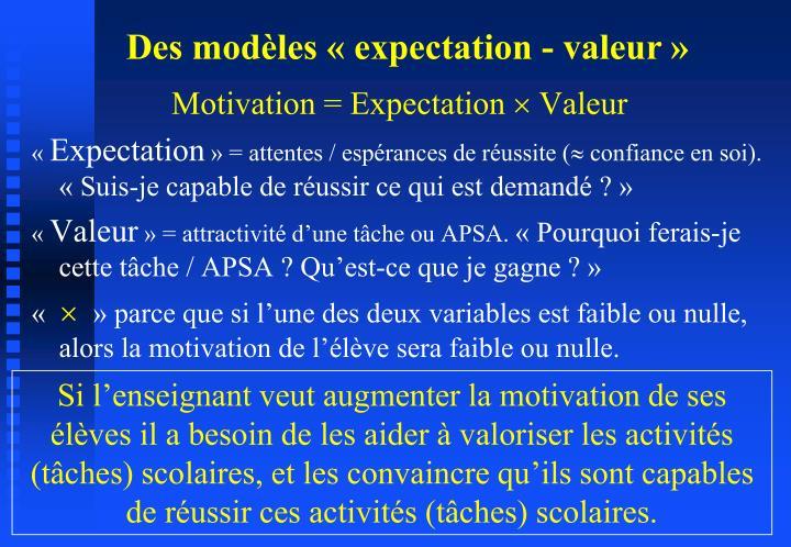 Motivation = Expectation