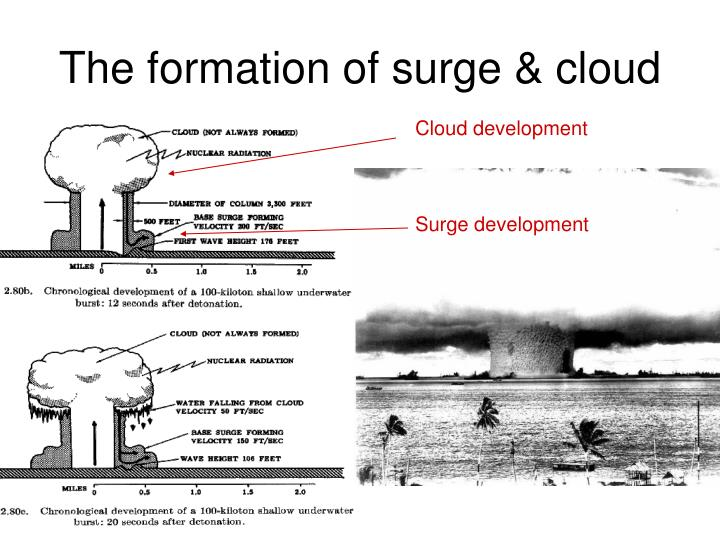 The formation of surge & cloud
