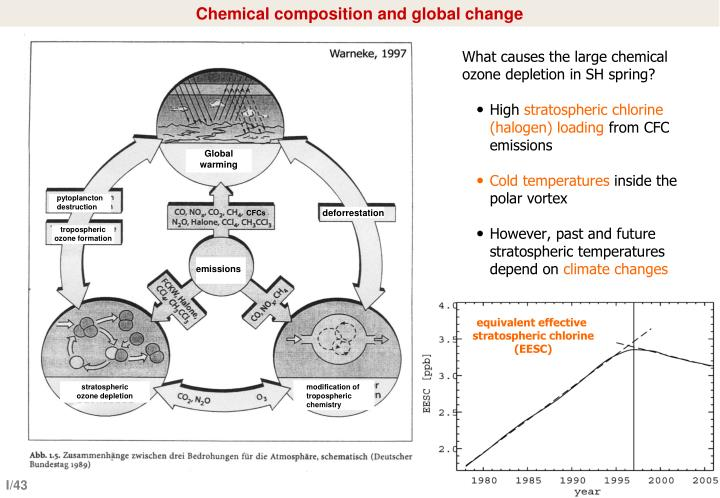 Chemical composition and global change