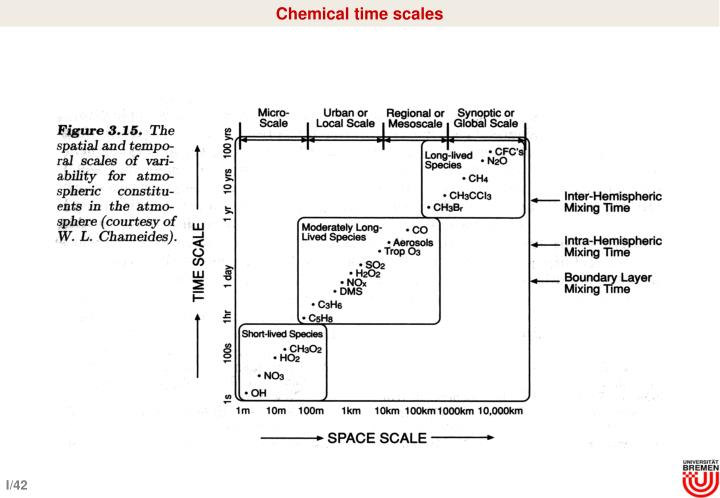 Chemical time scales