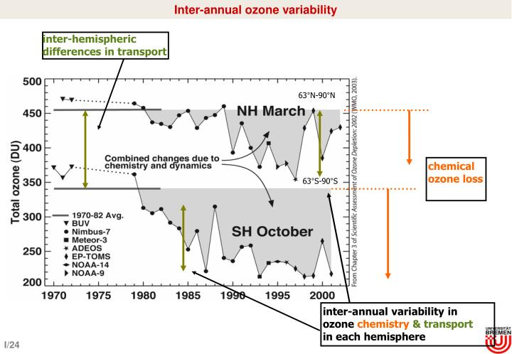 Inter-annual ozone variability