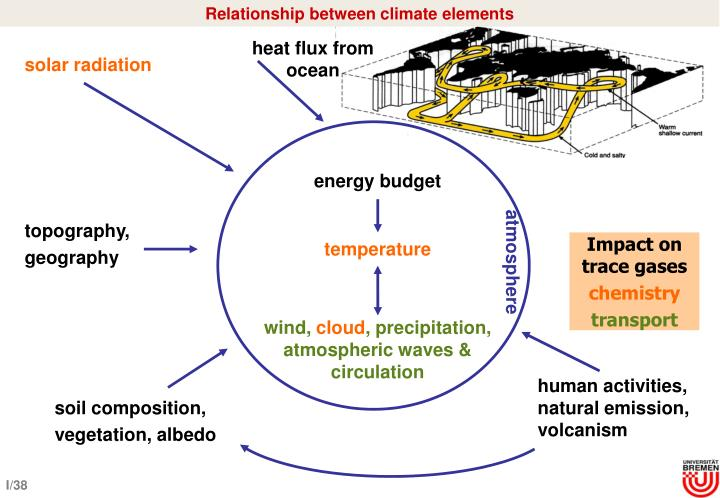 Relationship between climate elements